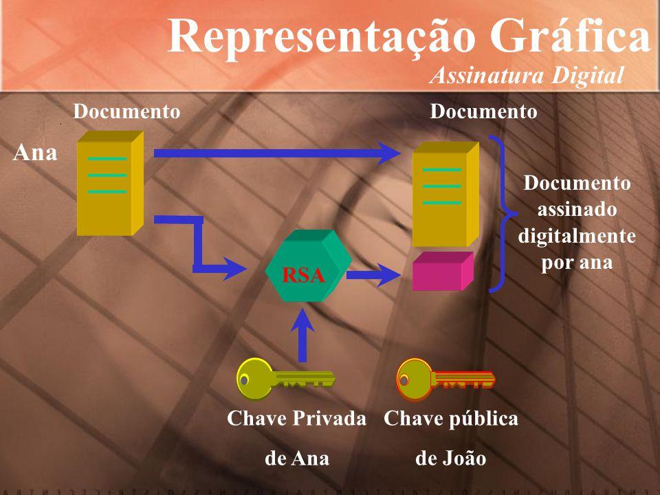 Documento RSA Chave Privada de João Chave pública de Ana Documento assinado digitalmente por ana Documento PrivacidadeAutenticidade João Representação Gr á fica Assinatura Digital