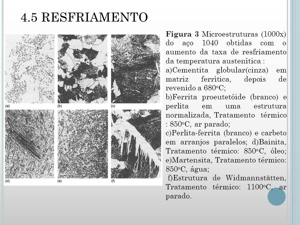 4.5 RESFRIAMENTO Figura 3 Microestruturas (1000x) do aço 1040 obtidas com o aumento da taxa de resfriamento da temperatura austenítica : a)Cementita globular(cinza) em matriz ferrítica, depois de revenido a 680 o C; b)Ferrita proeutetóide (branco) e perlita em uma estrutura normalizada, Tratamento térmico : 850 o C, ar parado; c)Perlita-ferrita (branco) e carbeto em arranjos paralelos; d)Bainita, Tratamento térmico: 850 o C, óleo; e)Martensita, Tratamento térmico: 850 o C, água; f)Estrutura de Widmannstätten, Tratamento térmico: 1100 o C, ar parado.