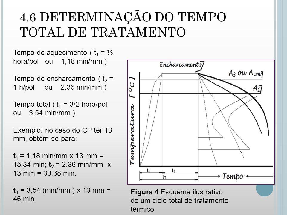 4.6 DETERMINAÇÃO DO TEMPO TOTAL DE TRATAMENTO Figura 4 Esquema ilustrativo de um ciclo total de tratamento térmico Tempo de aquecimento ( t 1 = ½ hora/pol ou 1,18 min/mm ) Tempo de encharcamento ( t 2 = 1 h/pol ou 2,36 min/mm ) Tempo total ( t T = 3/2 hora/pol ou 3,54 min/mm ) Exemplo: no caso do CP ter 13 mm, obtém-se para: t 1 = 1,18 min/mm x 13 mm = 15,34 min; t 2 = 2,36 min/mm x 13 mm = 30,68 min.