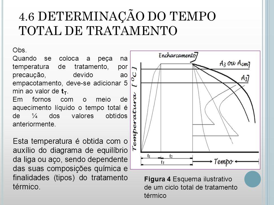 4.6 DETERMINAÇÃO DO TEMPO TOTAL DE TRATAMENTO Obs.
