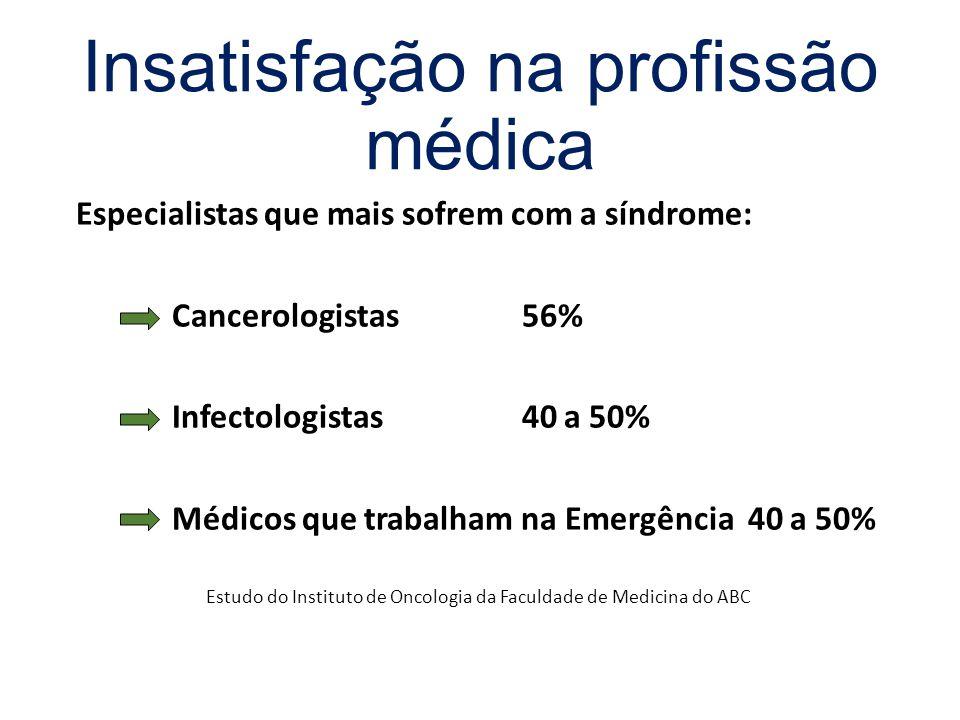 Especialistas que mais sofrem com a síndrome: Cancerologistas 56% Infectologistas 40 a 50% Médicos que trabalham na Emergência 40 a 50% Estudo do Inst