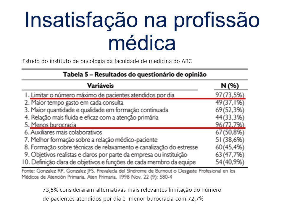 Estudo do instituto de oncologia da faculdade de medicina do ABC Insatisfação na profissão médica 73,5% consideraram alternativas mais relevantes limitação do número de pacientes atendidos por dia e menor burocracia com 72,7%
