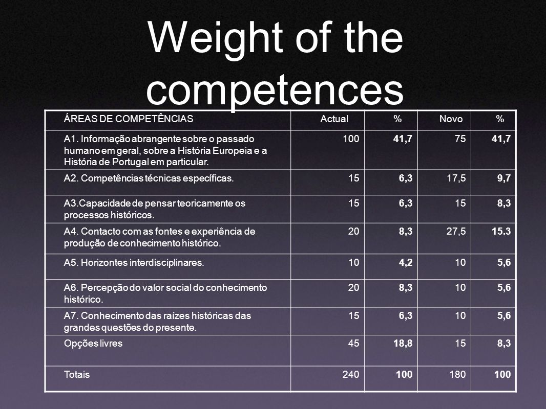 Weight of the competences ÁREAS DE COMPETÊNCIASActual%Novo% A1.