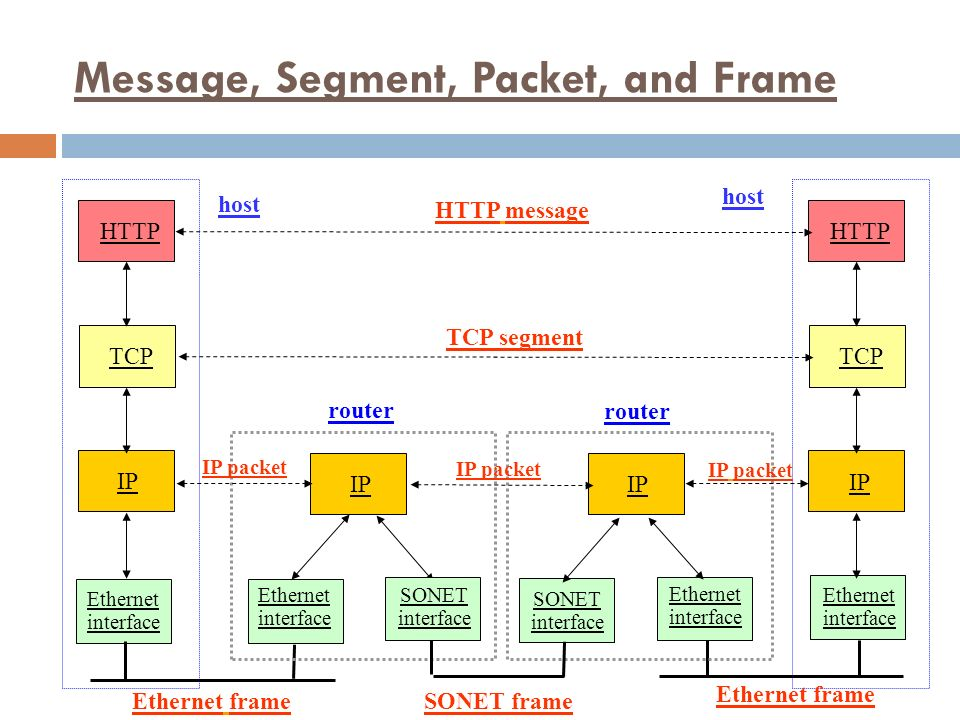 Message, Segment, Packet, and Frame HTTP TCP IP Ethernet interface HTTP TCP IP Ethernet interface IP Ethernet interface Ethernet interface SONET interface SONET interface host router HTTP message TCP segment IP packet Ethernet frame SONET frame host