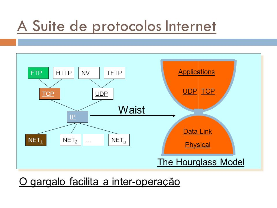 36 A Suite de protocolos Internet UDPTCP Data Link Physical Applications The Hourglass Model Waist O gargalo facilita a inter-operação FTPHTTPTFTPNV TCPUDP IP NET 1 NET 2 NET n …