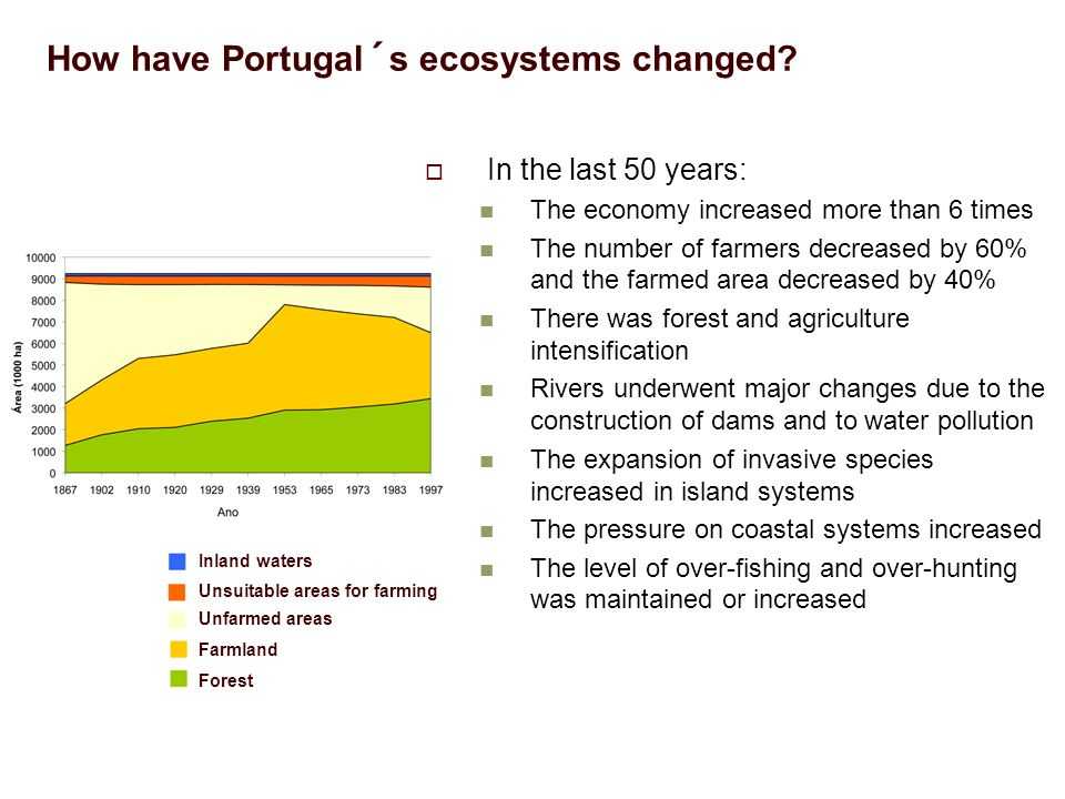 How have Portugal´s ecosystems changed.