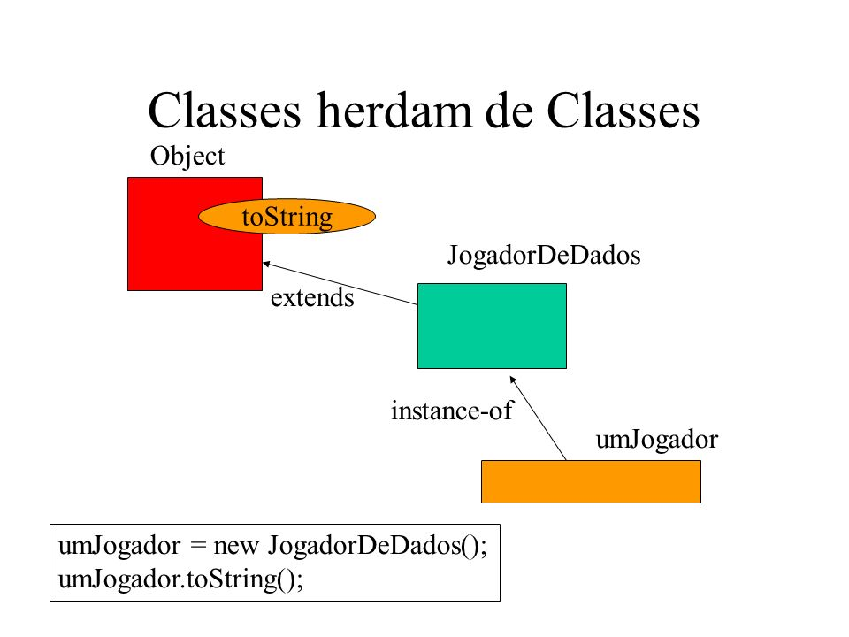 Classes herdam de Classes toString Object JogadorDeDados extends umJogador = new JogadorDeDados(); umJogador.toString(); umJogador instance-of