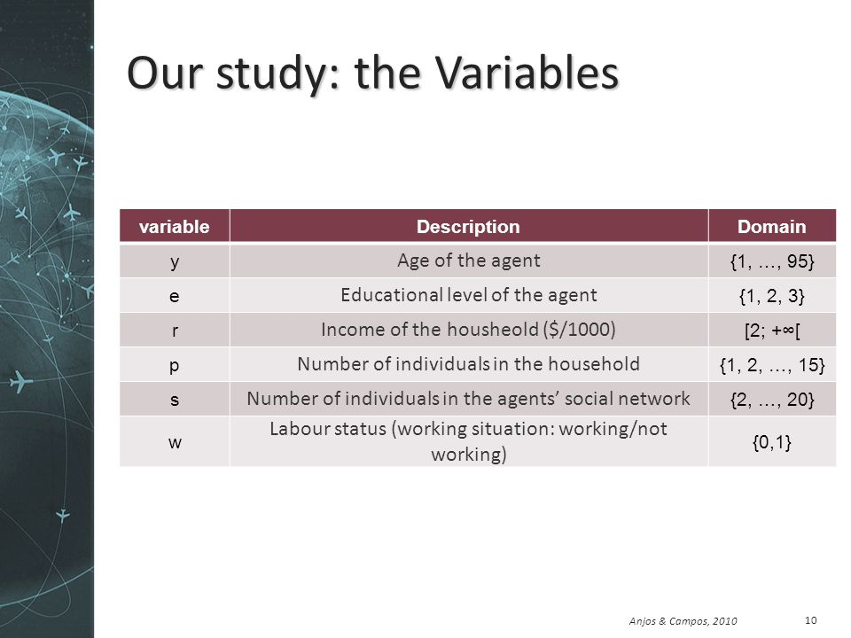 Anjos & Campos, 2010 Our study: the Variables variableDescriptionDomain y Age of the agent {1, …, 95} e Educational level of the agent {1, 2, 3} r Income of the housheold ($/1000) [2; +[ p Number of individuals in the household {1, 2, …, 15} s Number of individuals in the agents social network {2, …, 20} w Labour status (working situation: working/not working) {0,1} 10