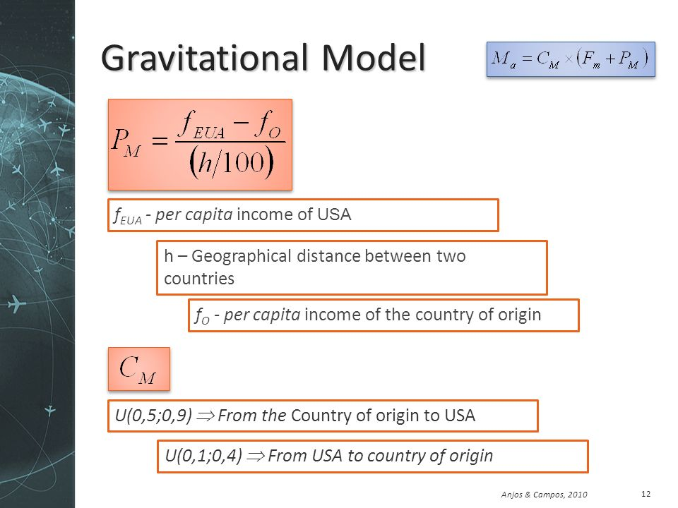 Anjos & Campos, 2010 Gravitational Model 12 h – Geographical distance between two countries f EUA - per capita income of USA f O - per capita income of the country of origin U(0,5;0,9) From the Country of origin to USA U(0,1;0,4) From USA to country of origin