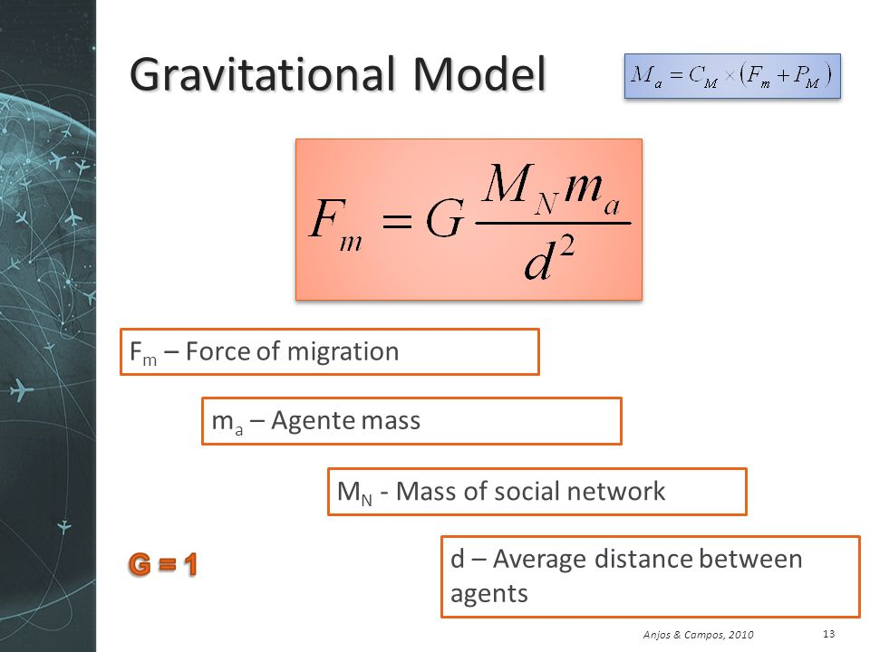 Anjos & Campos, 2010 Gravitational Model 13 M N - Mass of social network m a – Agente mass d – Average distance between agents F m – Force of migration