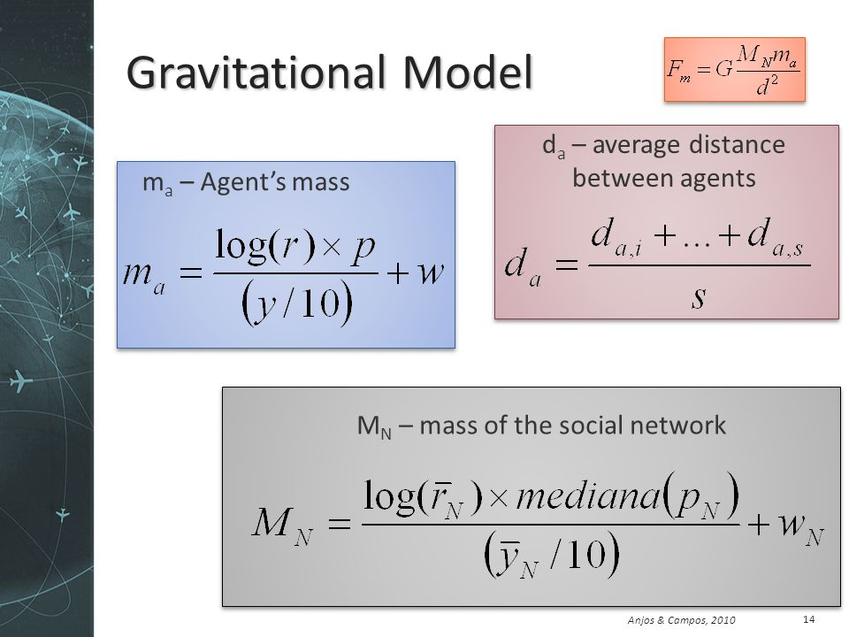 Anjos & Campos, 2010 Gravitational Model 14 m a – Agents mass M N – mass of the social network d a – average distance between agents