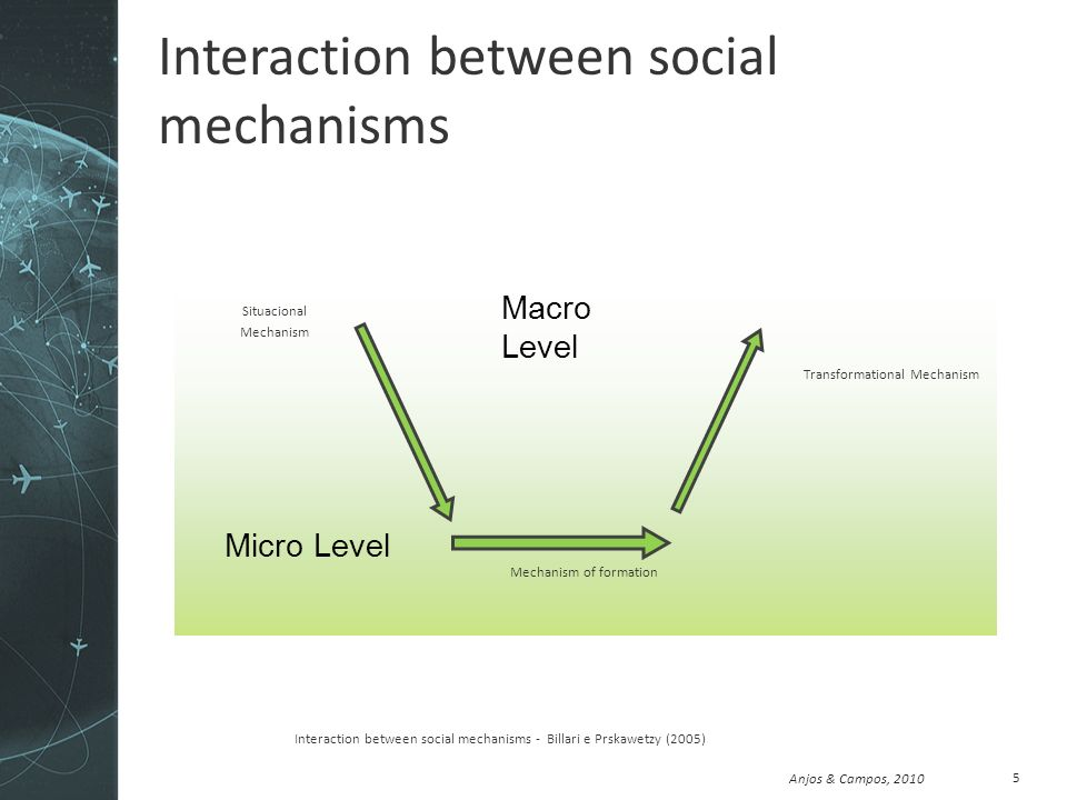 Anjos & Campos, 2010 Interaction between social mechanisms 5 Interaction between social mechanisms - Billari e Prskawetzy (2005) Situacional Mechanism Mechanism of formation Transformational Mechanism Macro Level Micro Level