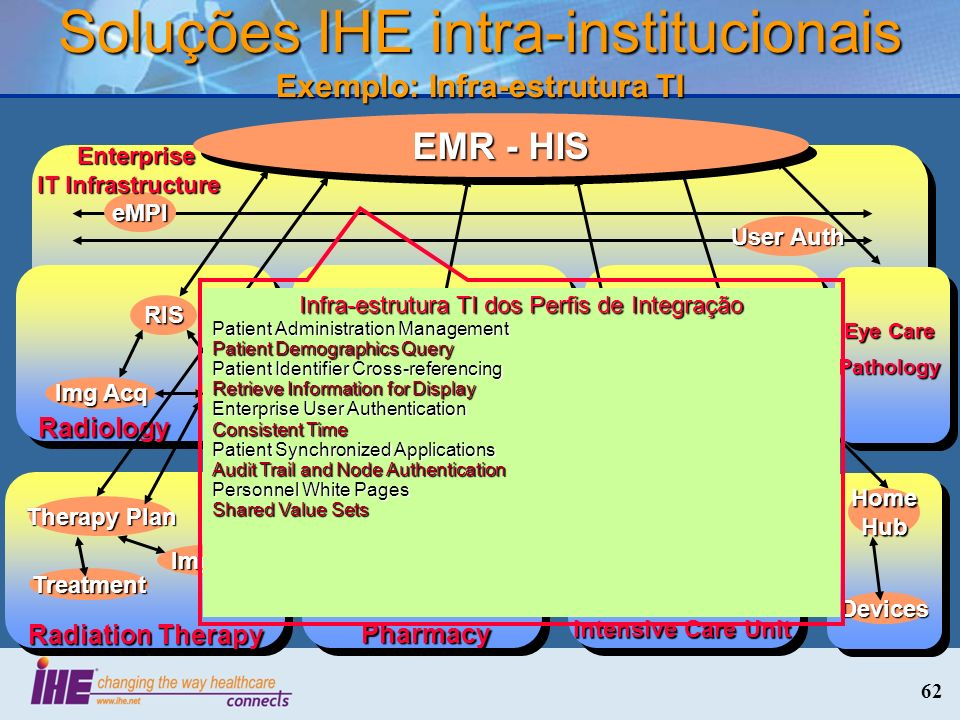 62 Soluções IHE intra-institucionais Exemplo: Infra-estrutura TI eMPI User Auth Enterprise IT Infrastructure Enterprise IT Infrastructure Laboratory LIS Auto Mgr Analyzer EMR - HIS Cardiology CIS CathECG Radiology RIS PACS Img Acq Eye Care Pathology Radiation Therapy Therapy Plan Img Acq Treatment Intensive Care Unit Nursing Station Devices Devices Home Hub Devices Pharmacy Established Feb 2009 Infra-estrutura TI dos Perfis de Integração Patient Administration Management Patient Demographics Query Patient Identifier Cross-referencing Retrieve Information for Display Enterprise User Authentication Consistent Time Patient Synchronized Applications Audit Trail and Node Authentication Personnel White Pages Shared Value Sets