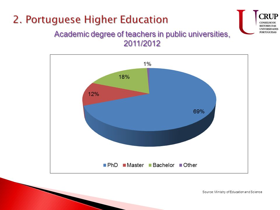 9 ilhas 2335 Km Km 2 População – Taxa de natalidade – 9.2 Taxa de mortalidade – 9.7 Filhos/Mulher – 1.37 Academic degree of teachers in public universities, 2011/2012 Source: Ministry of Education and Science