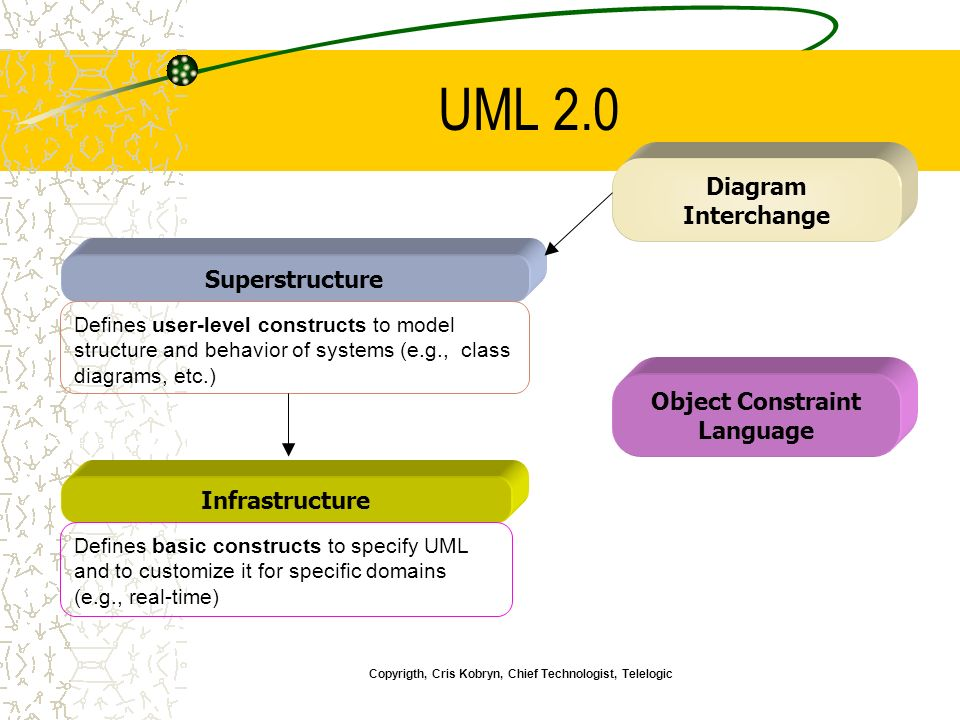 Diagram Interchange Object Constraint Language Infrastructure Defines basic constructs to specify UML and to customize it for specific domains (e.g., real-time) Superstructure Defines user-level constructs to model structure and behavior of systems (e.g., class diagrams, etc.) Copyrigth, Cris Kobryn, Chief Technologist, Telelogic