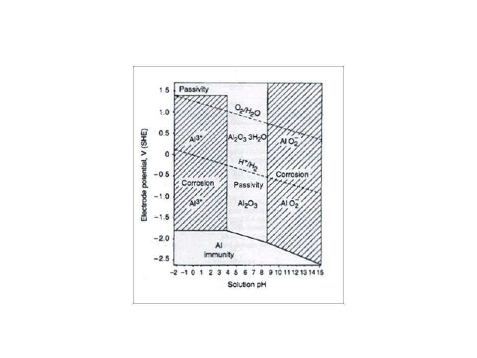Cincia e tecnologia dos materiais corroso metlica ppt carregar 26 tipos de corroso ccuart Choice Image