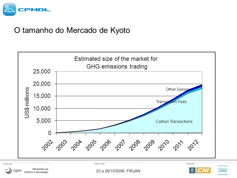 O tamanho do Mercado de Kyoto Estimated size of the market for GHG emissions trading Carbon Transactions 0 5,000 10,000 15,000 20,000 25,000 2002 20032004 2005 2006 2007 2008 2009 2010 2011 2012 US$ millions Transaction Fees Other Services