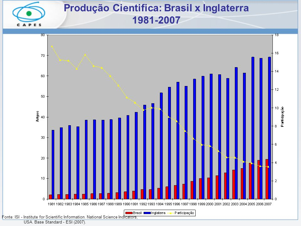 Produção Cientifica: Brasil x Inglaterra 1981-2007 Fonte: ISI - Institute for Scientific Information.