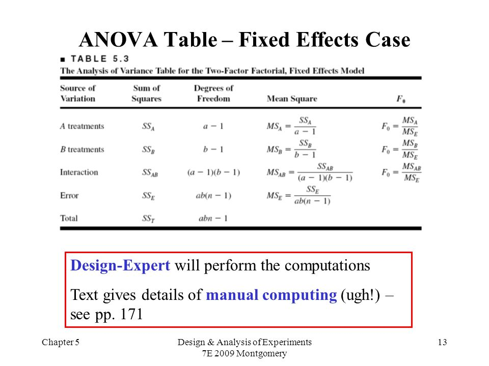 Chapter 5Design & Analysis of Experiments 7E 2009 Montgomery 13 ANOVA Table – Fixed Effects Case Design-Expert will perform the computations Text gives details of manual computing (ugh!) – see pp.