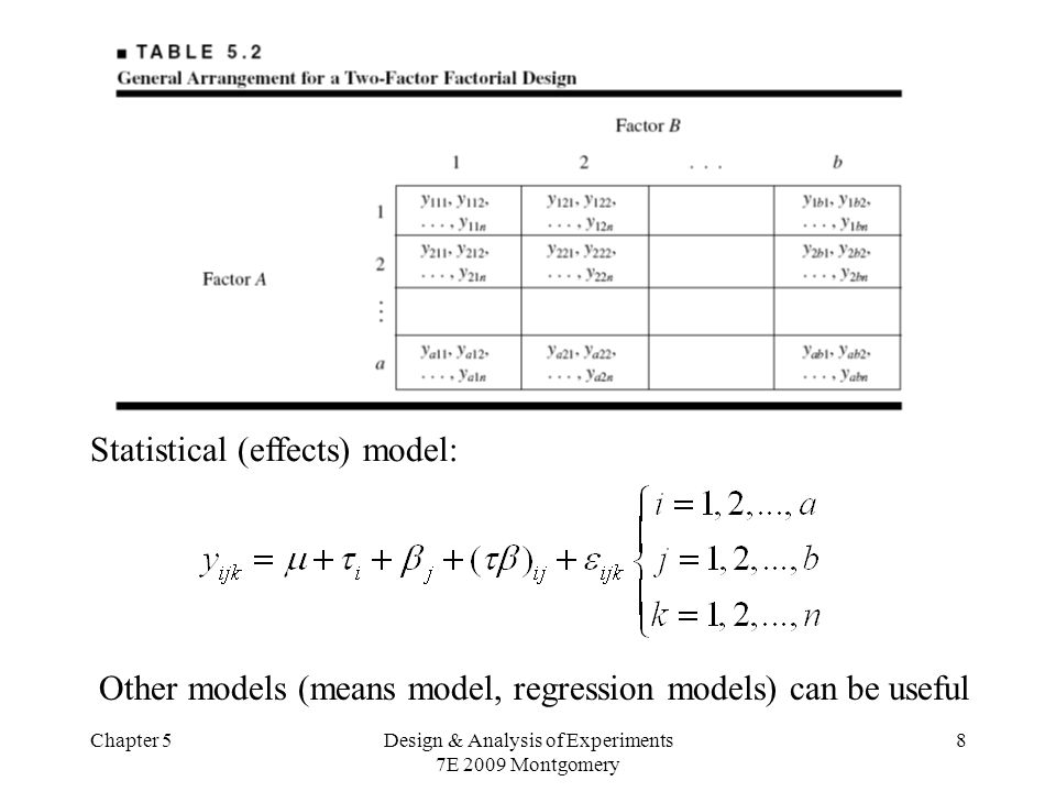 Chapter 5Design & Analysis of Experiments 7E 2009 Montgomery 8 Statistical (effects) model: Other models (means model, regression models) can be useful