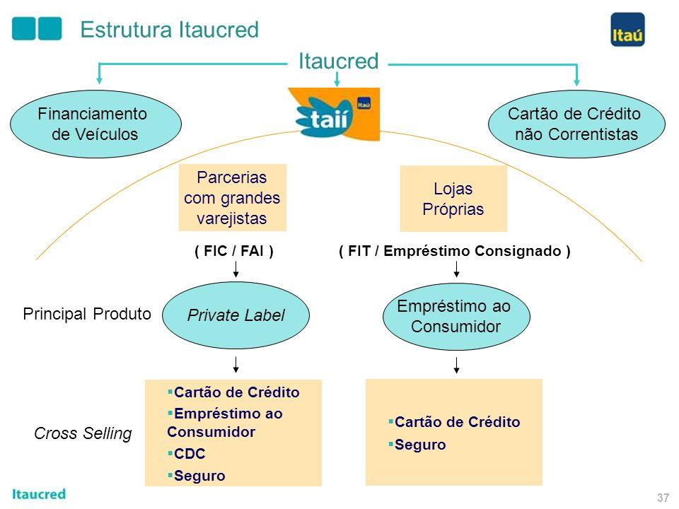 Banco Itaucred S.A.