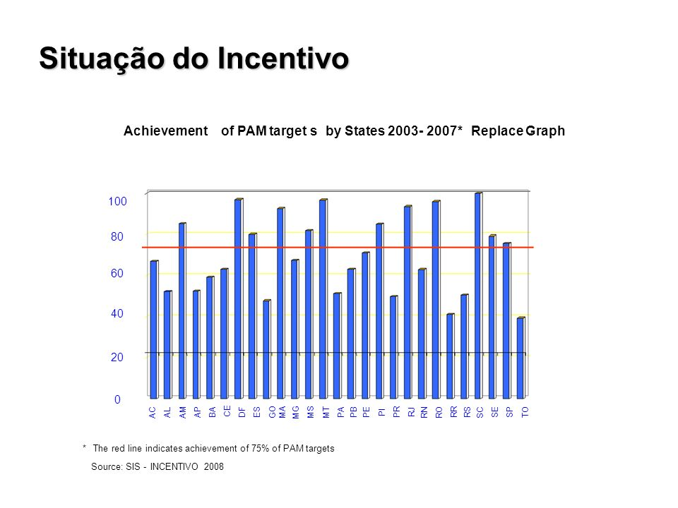 Source: SIS-INCENTIVO 2008 Achievement of PAM targets by States *Replace Graph * The red line indicates achievement of 75% of PAM targets AC AL AM AP BA CE DF ES GO MA MG MS MT PA PB PE PI PR RJ RN RO RR RS SC SE SP TO Situação do Incentivo