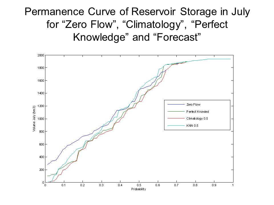 Permanence Curve of Reservoir Storage in July for Zero Flow, Climatology, Perfect Knowledge and Forecast
