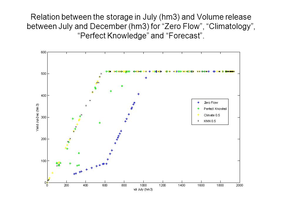 Relation between the storage in July (hm3) and Volume release between July and December (hm3) for Zero Flow, Climatology, Perfect Knowledge and Forecast.