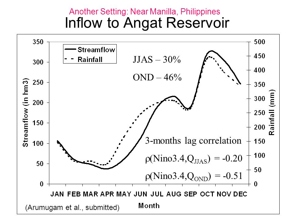 Inflow to Angat Reservoir 3-months lag correlation (Nino3.4,Q JJAS ) = -0.20 (Nino3.4,Q OND ) = -0.51 JJAS – 30% OND – 46% (Arumugam et al., submitted) Another Setting: Near Manilla, Philippines