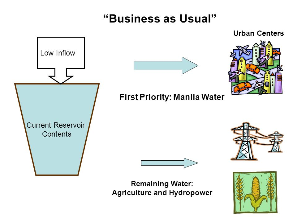 Current Reservoir Contents Remaining Water: Agriculture and Hydropower First Priority: Manila Water Urban Centers Low Inflow Business as Usual