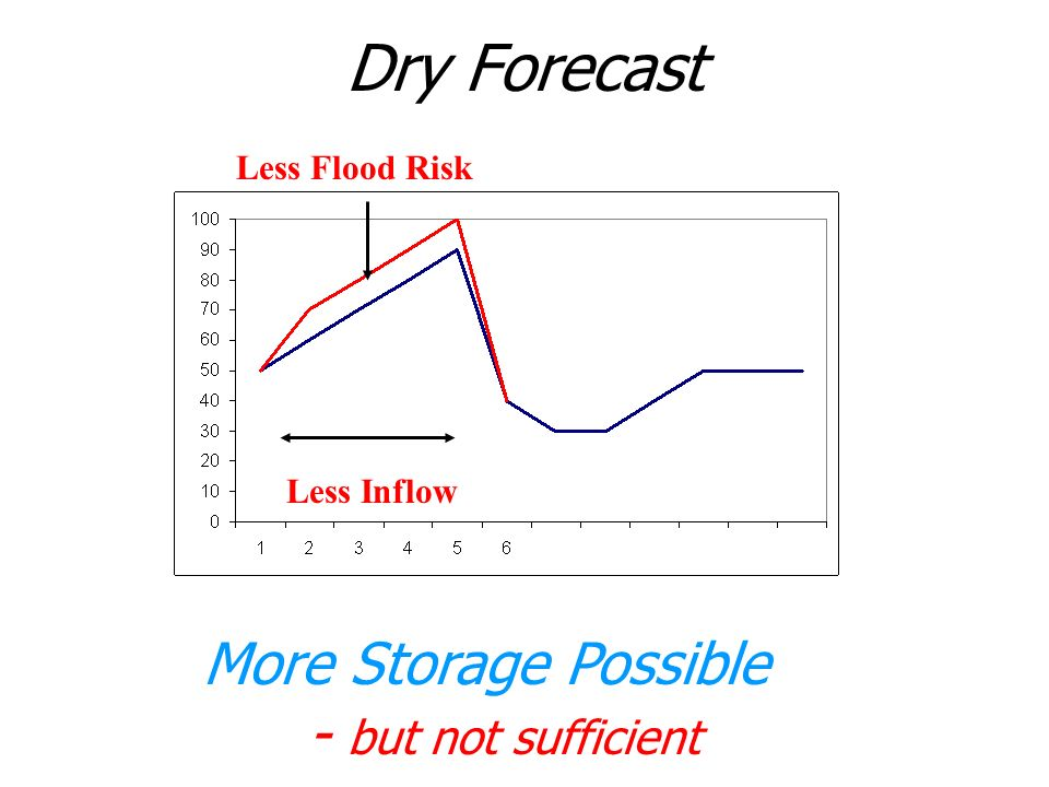 Dry Forecast Less Inflow Less Flood Risk More Storage Possible - but not sufficient