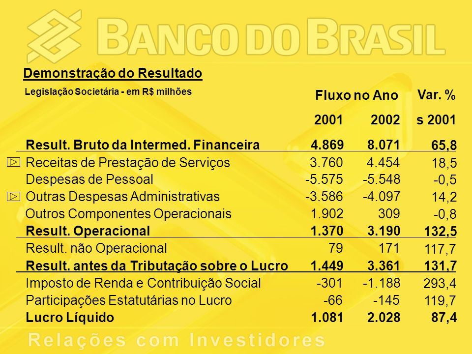 Var. % 20012002s 2001 Result. Bruto da Intermed.