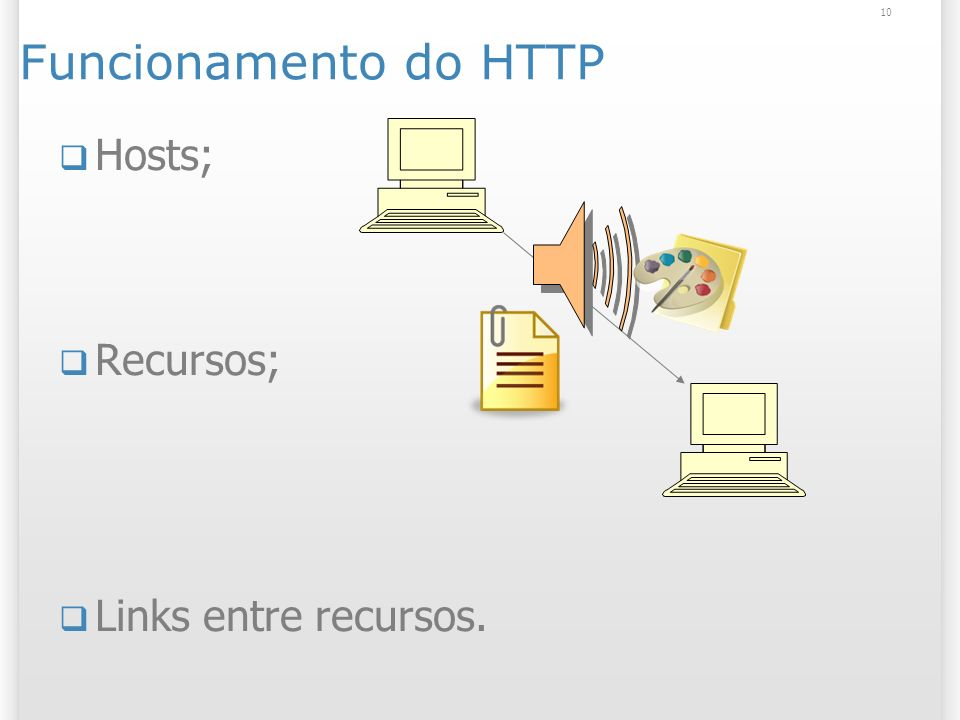 10 Funcionamento do HTTP Hosts; Recursos; Links entre recursos.
