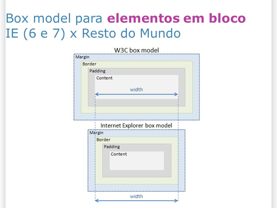 Box model para elementos em bloco IE (6 e 7) x Resto do Mundo