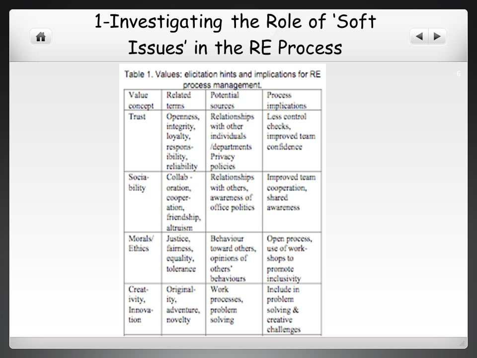 1-Investigating the Role of Soft Issues in the RE Process 6