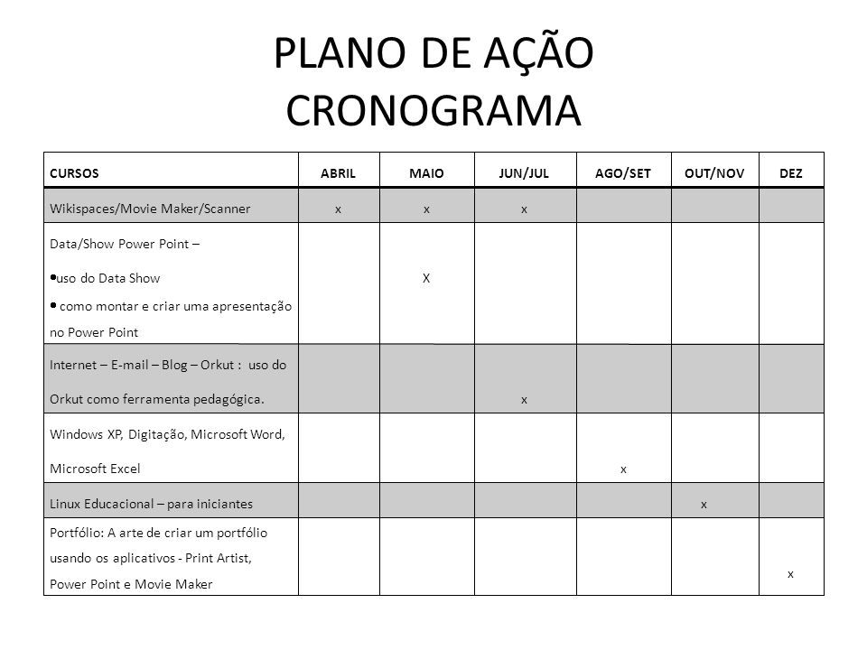 PLANO DE AÇÃO CRONOGRAMA CURSOSABRILMAIOJUN/JULAGO/SETOUT/NOVDEZ Wikispaces/Movie Maker/Scannerxxx Data/Show Power Point – uso do Data Show como montar e criar uma apresentação no Power Point X Internet – E-mail – Blog – Orkut : uso do Orkut como ferramenta pedagógica.x Windows XP, Digitação, Microsoft Word, Microsoft Excelx Linux Educacional – para iniciantes x Portfólio: A arte de criar um portfólio usando os aplicativos - Print Artist, Power Point e Movie Maker x