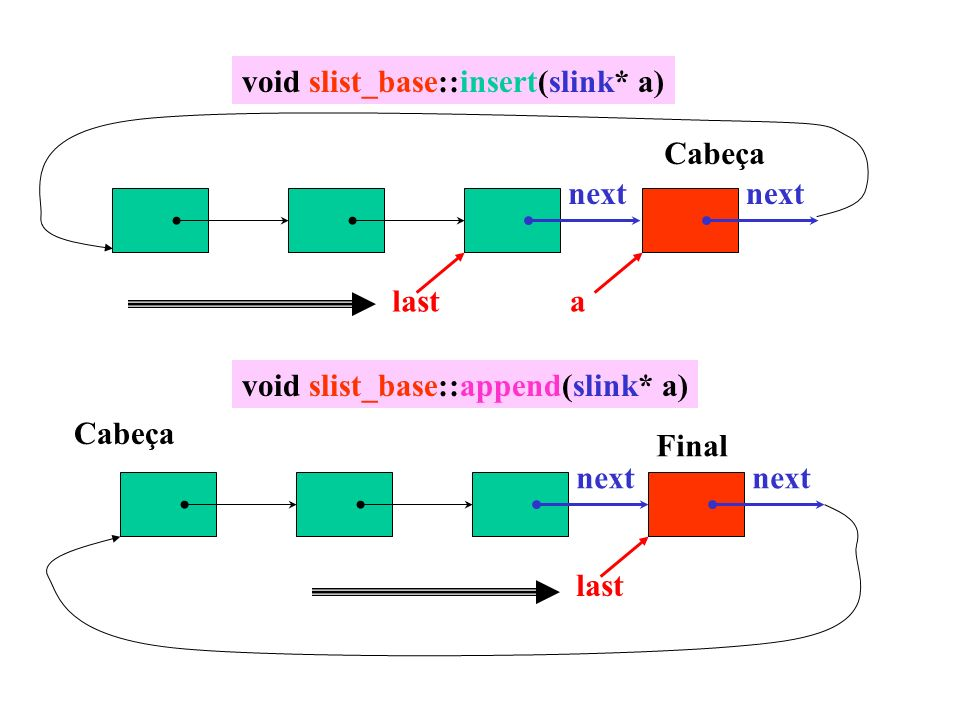 void slist_base::insert(slink* a) last next a void slist_base::append(slink* a) next last Cabeça Final