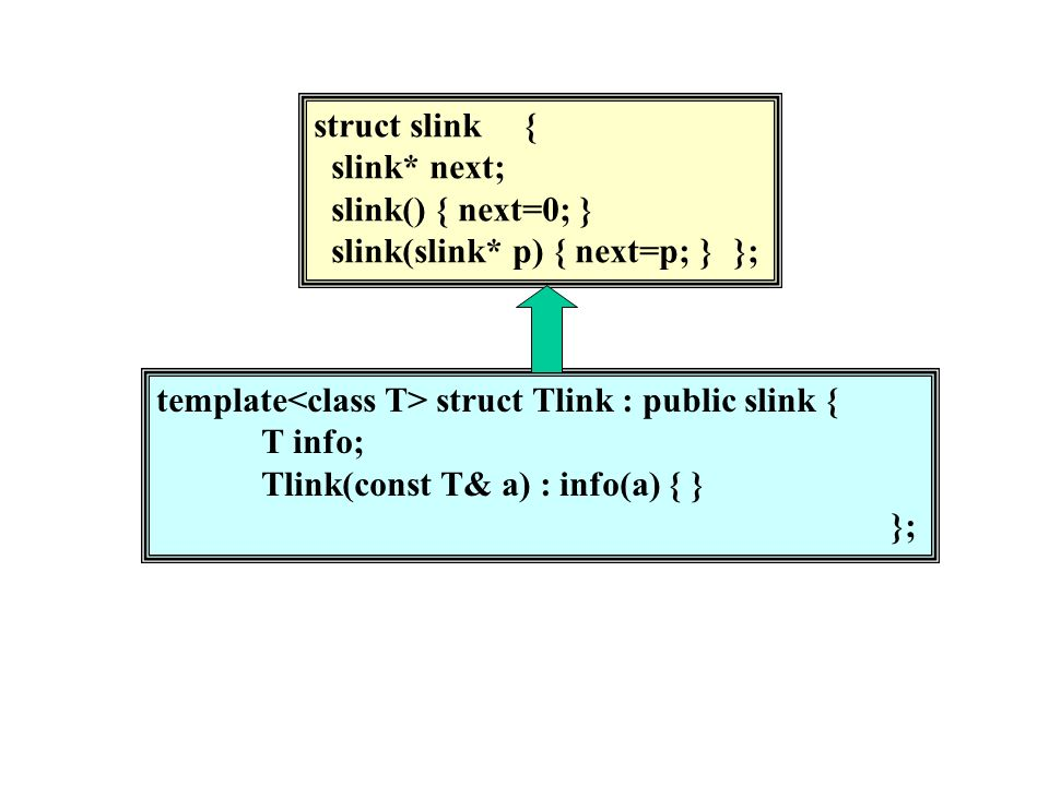 struct slink{ slink* next; slink() { next=0; } slink(slink* p) { next=p; }}; template struct Tlink : public slink { T info; Tlink(const T& a) : info(a) { } };