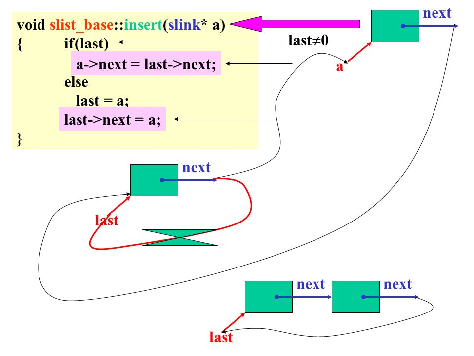 void slist_base::insert(slink* a) {if(last) a->next = last->next; else last = a; last->next = a; } last 0 a->next = last->next; last->next = a; next a last next last next