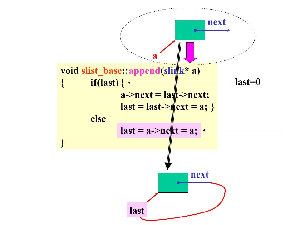 void slist_base::append(slink* a) {if(last){ a->next = last->next; last = last->next = a;} else last = a->next = a; } next a last=0 next a last = a->next = a; last