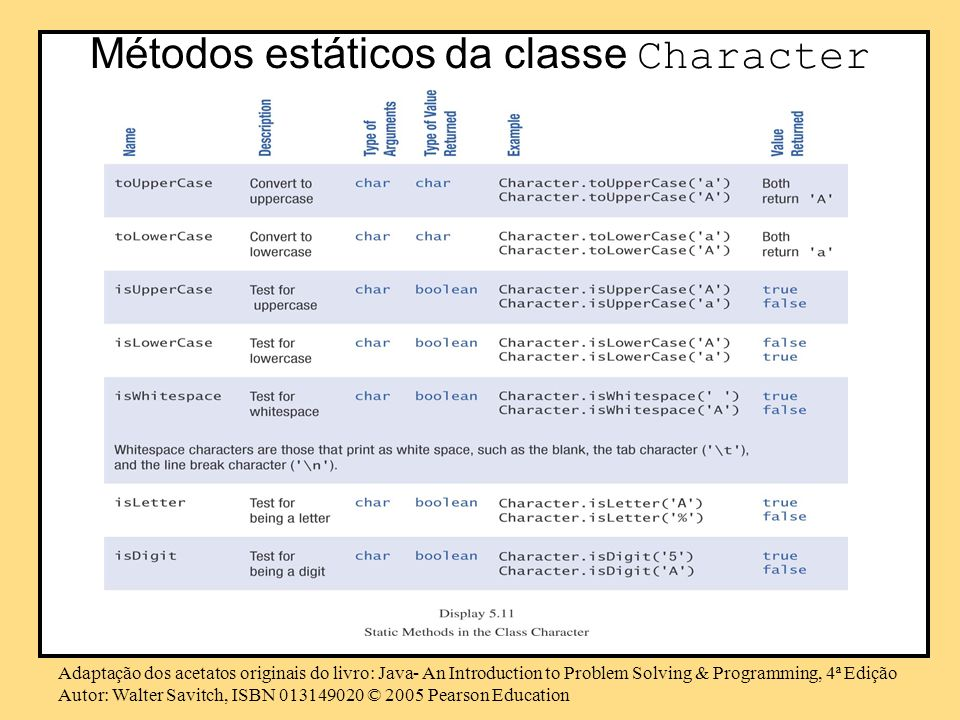 Adaptação dos acetatos originais do livro: Java- An Introduction to Problem Solving & Programming, 4ª Edição Autor: Walter Savitch, ISBN © 2005 Pearson Education Métodos estáticos da classe Character