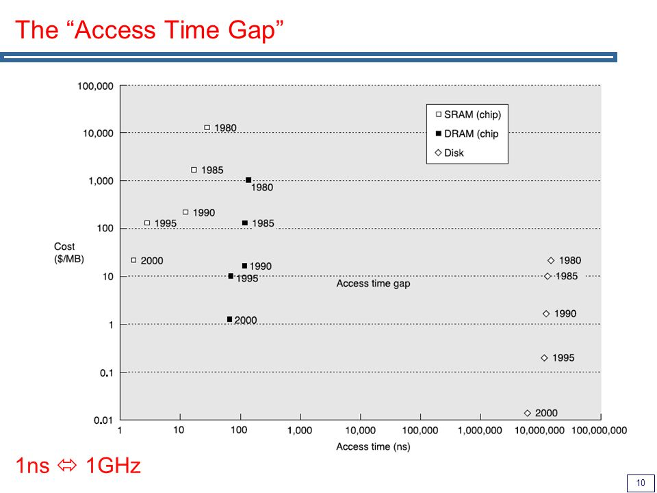 10 The Access Time Gap 1ns 1GHz
