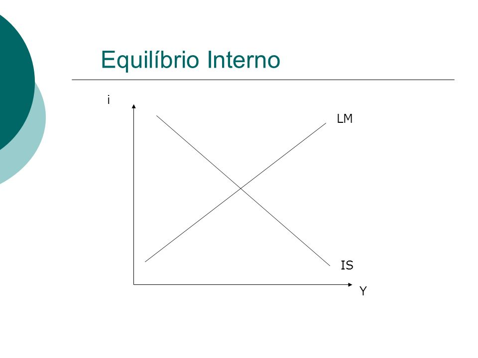 Equilíbrio Interno LM IS Y i