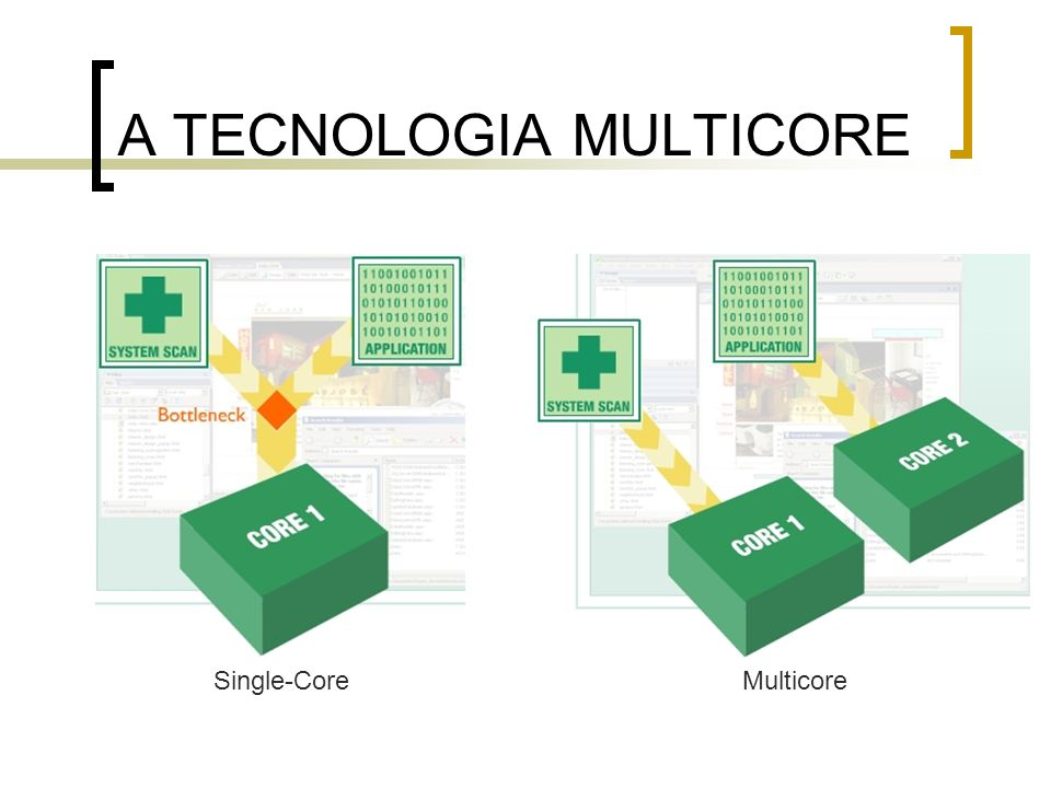 A TECNOLOGIA MULTICORE Single-CoreMulticore