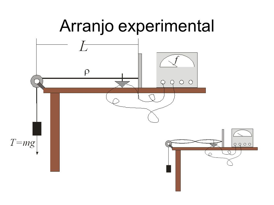 Arranjo experimental