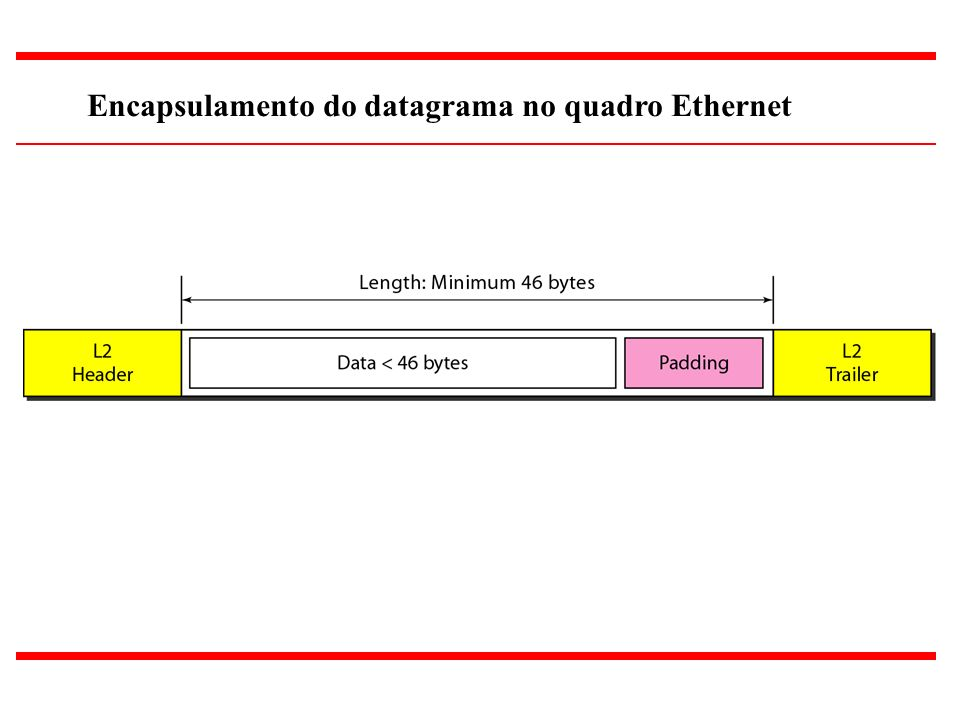 12 Encapsulamento do datagrama no quadro Ethernet