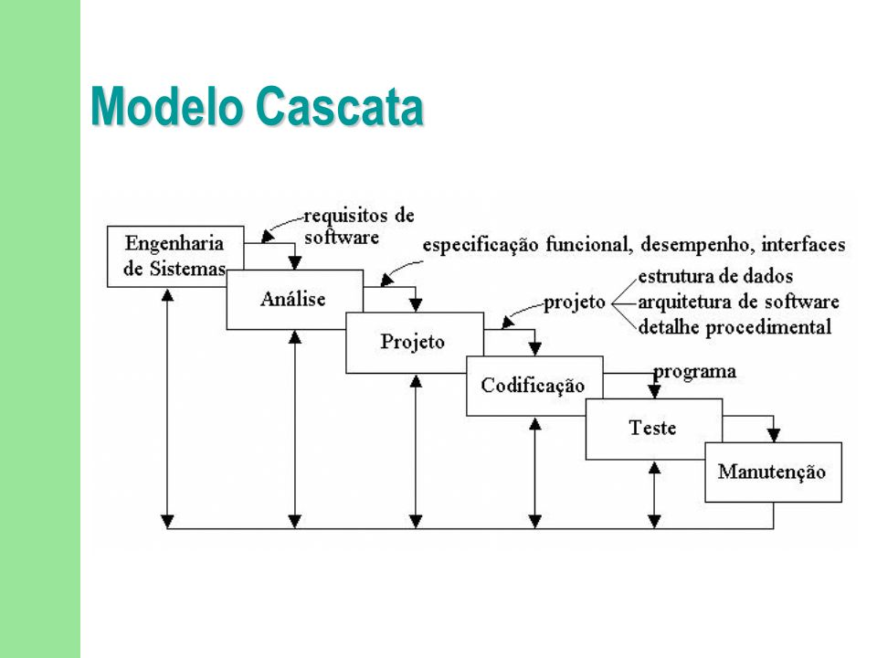 Modelos do Ciclo de Vida de Software Cascata Modelos Iterativos Espiral Incremental (ex: do RUP)...