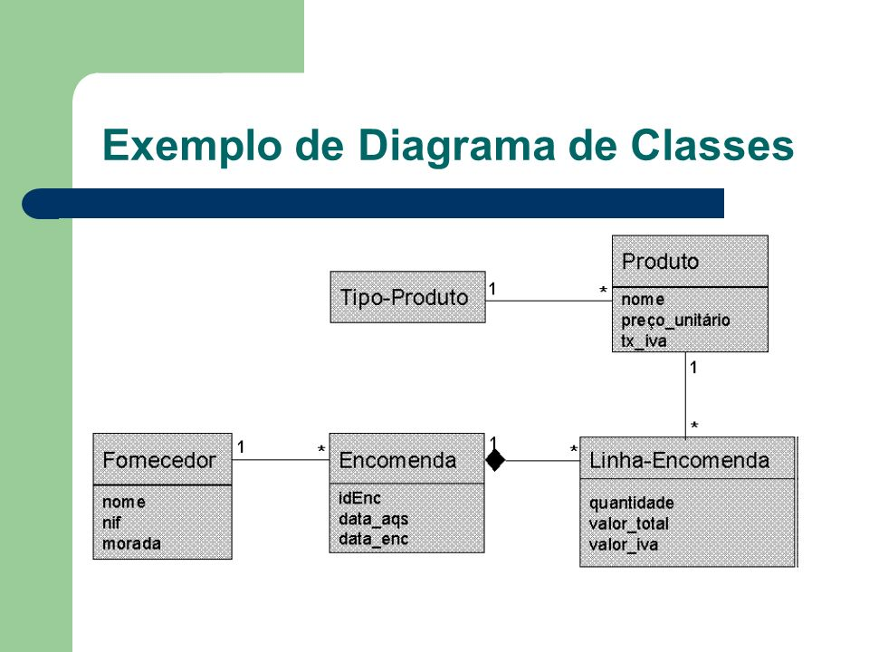 Exemplo de Diagrama de Classes