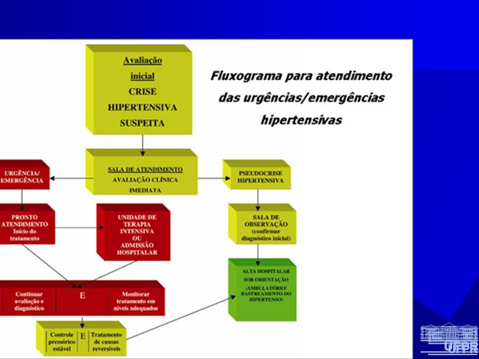 Ttt de emergencia hipertensiva