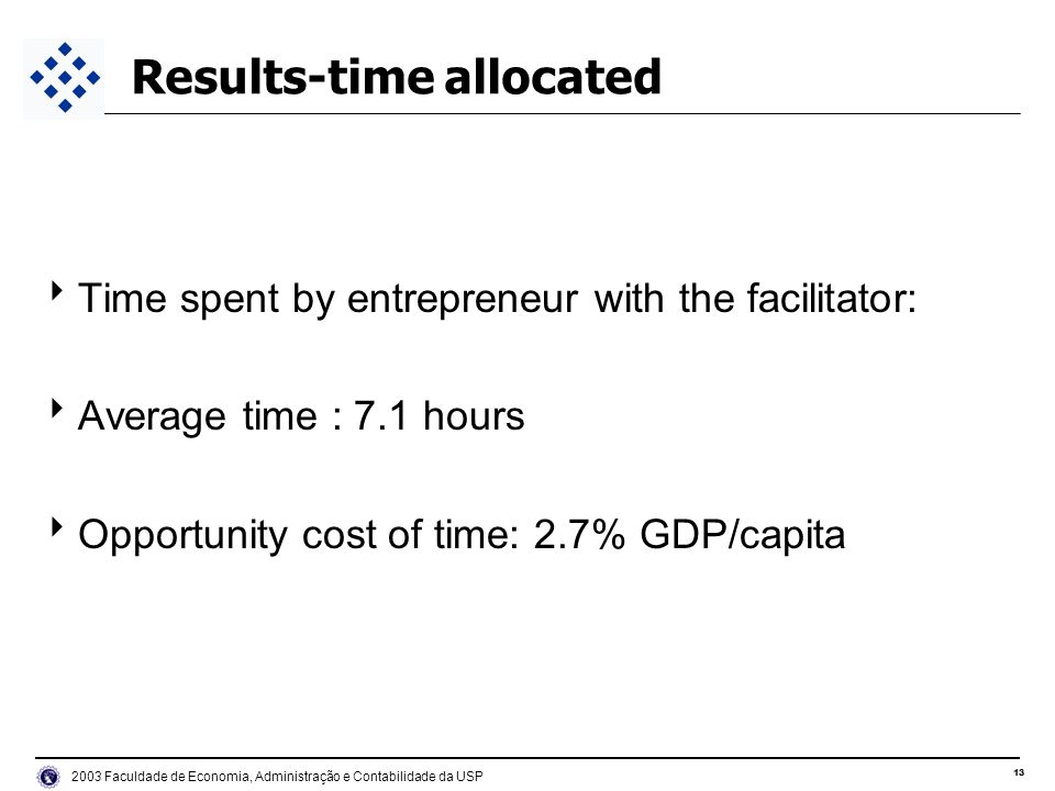 Faculdade de Economia, Administração e Contabilidade da USP Results-time allocated Time spent by entrepreneur with the facilitator: Average time : 7.1 hours Opportunity cost of time: 2.7% GDP/capita